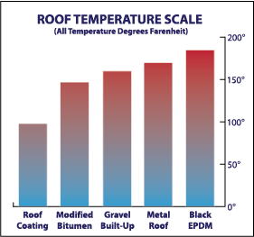 Roof Temperature Scale